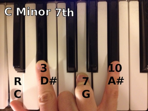 Fine C Minor Chord On Piano Composition Basic Guitar Chords For